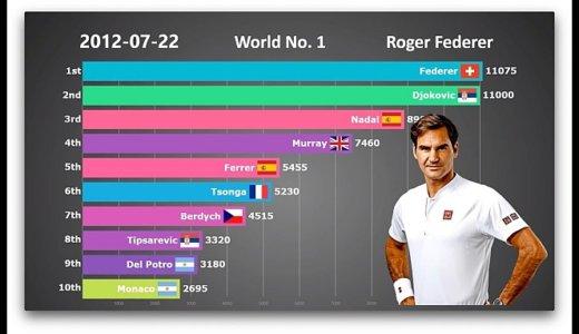 ATP世界ランキング(1990年~2018年)の歴史を見られる動画。