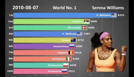 WTA世界ランキング(1987年~2018年)の歴史を見られる動画。
